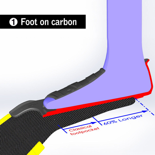 Foot-on-carbon